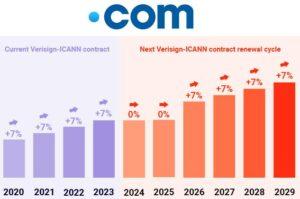 افزایش قیمت ثبت و تمدید دامنه COM از 10 شهریور 1400